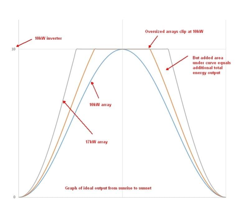 Array Oversize Chart