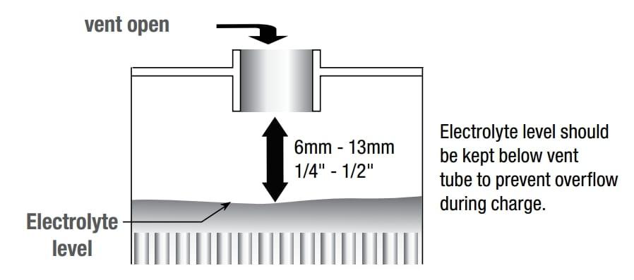 Optimum battery electrolyte level